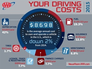 M-AAAYour-Driving-Costs-2015-Facebook-2